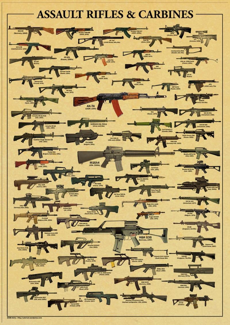 world famous gun Posters / military fans Vintage Poster / kraft ...