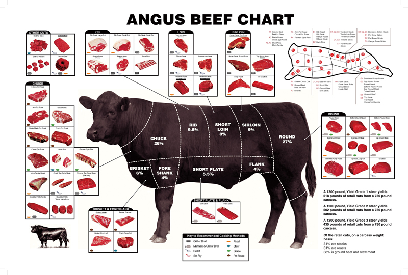 D931 Beef Cuts Diagram Cooking Meal Bbq Silk Poster Art Print Canvas