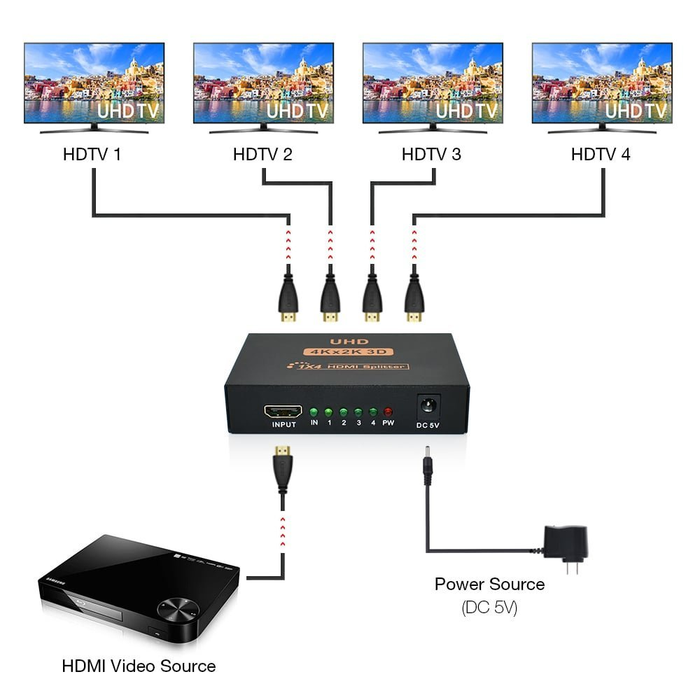 BESIUNI 4K HDMI Splitter Full HD 1080p Video HDMI Switch Switcher 1X2 1X4 Dual Display For HDTV DVD PS3 Xbox