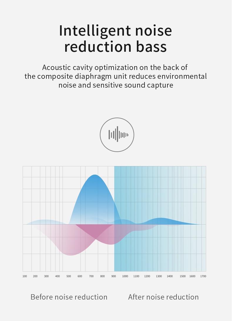 Noise Cancelling Bluetooth Earphones Online | Cornmi