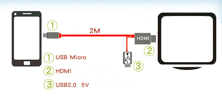 US $4 55 |2015 Special Video Output Line Mhl Turn Hdmi Cable Tv Mobile  Phone Connection for Samsung GALAXY S3 i9300 Note2 N7100 on Aliexpress com  |