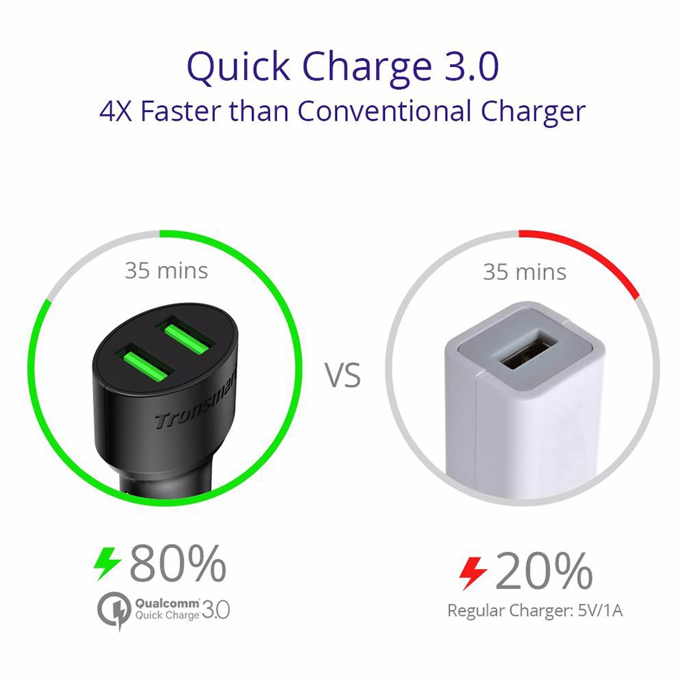 [One Year Warranty] Tronsmart CC2TF Car Charger Quick Charge 3.0 Two Ports USB Car-Charger for Xiaomi Mi5 for LG G5 in Stock (5)