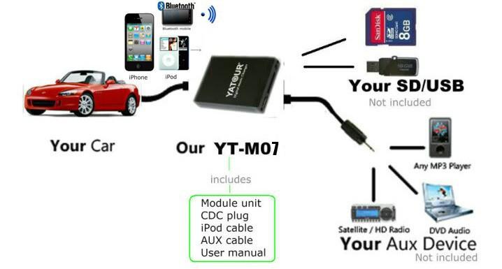 Media USB iPod Car 4