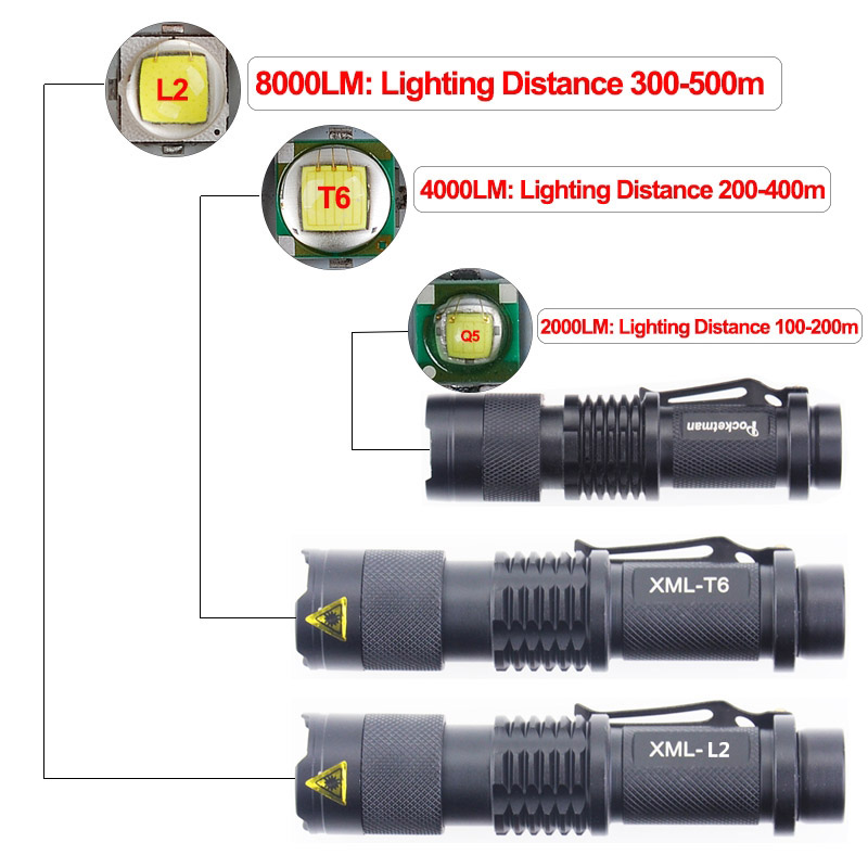 Ultra Bright Portable LED Flashlight L2 T6 linterna Adjustable Focus Small for Kids Child Camping Emergency Torch Light