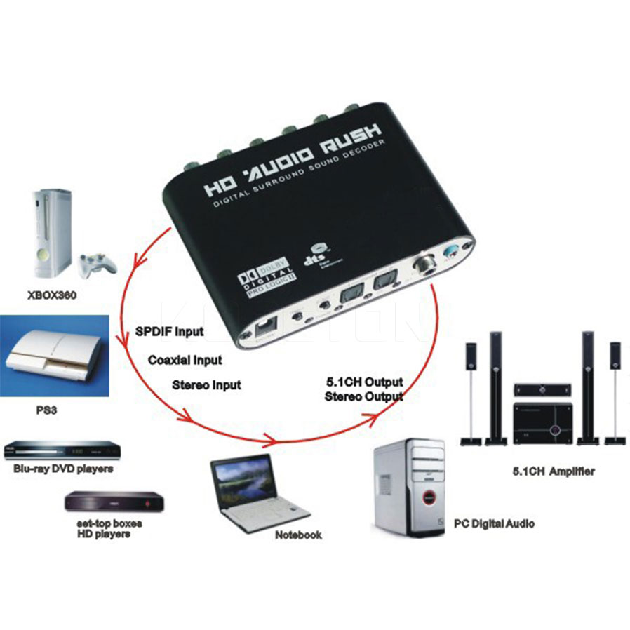 1pcs AC3 Optical to Stereo Surround Analog HD 5.1 Audio Decoder 2 SPDIF Port Rush for Players DVD forXBOX360
