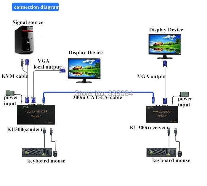 xcm 1080p vga box ps2