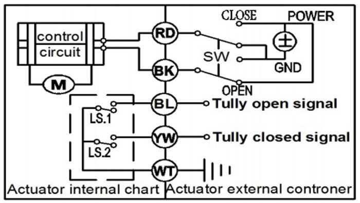 2 Way DN32 PVC 11/4 \'\'Elektrische Motorisierte Ventil DC12V 5 Drähte ...