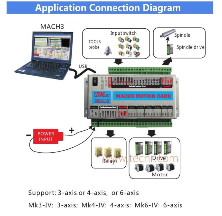 MK3 Mach3 3 axis description (4)