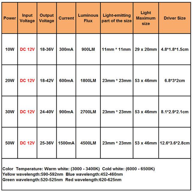 321c884877f free shipping 1pce 10W 20W 30W 50W High Power COB LED lamp Chips Bulb + DC