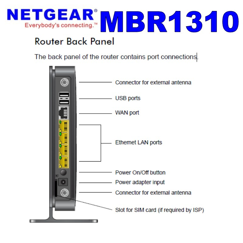 New Original Unlocked Netgear MBR1310 DC-HSPA 42Mbps Mobile Broadband 3G  Wifi Router