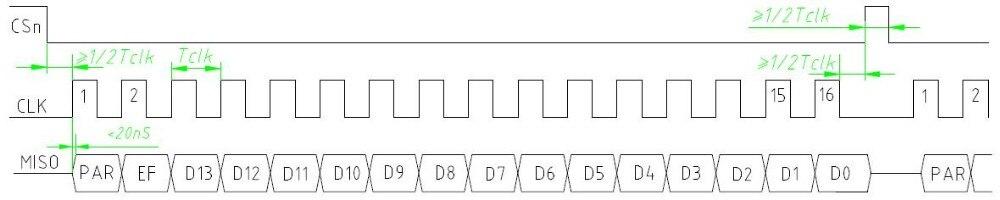 ângulo hall codificador ssi saída hae18