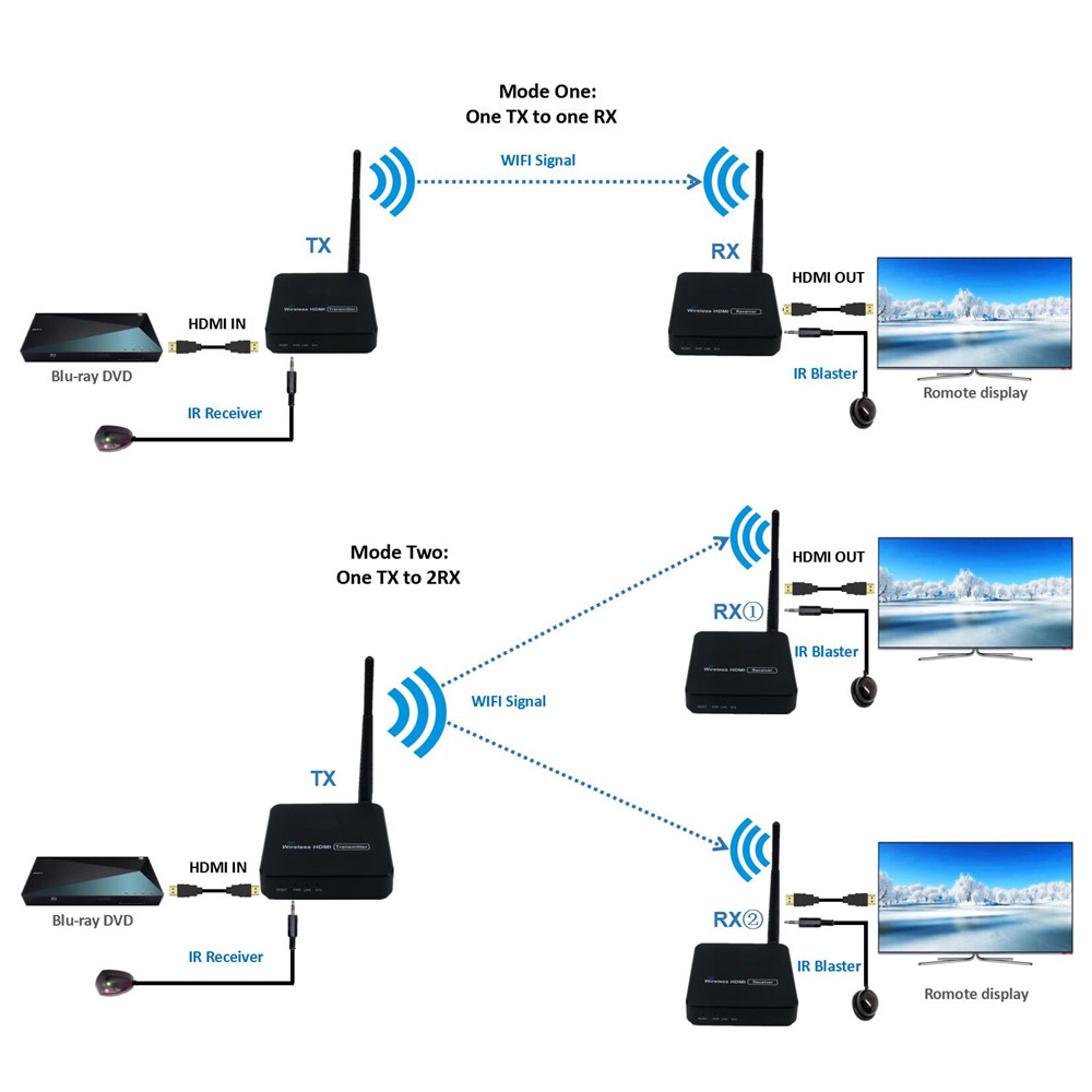 330ft Sans Fil HDMI Vidéo Transmission Sans Fil TV HDMI Émetteur Récepteur (TX + RX) avec IR WIFI Antenne Extender Kit 100 m