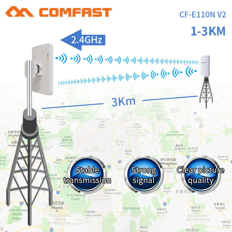 COMFAST 300Mbps 2.4G Wireless WiFi Outdoor Long Range CPE 11dbi เสาอากาศ Wi-Fi Repeater Router Access Point Bridge AP CF-E110NV2