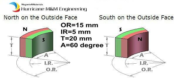 28 pcs NdFeB Magnet Arc OD30xID10x60degreexThick20mm N45 Moto magnet for generators wind turbine Neodymium Magnet 10050045w cylindrical ndfeb magnet silver 5 pcs