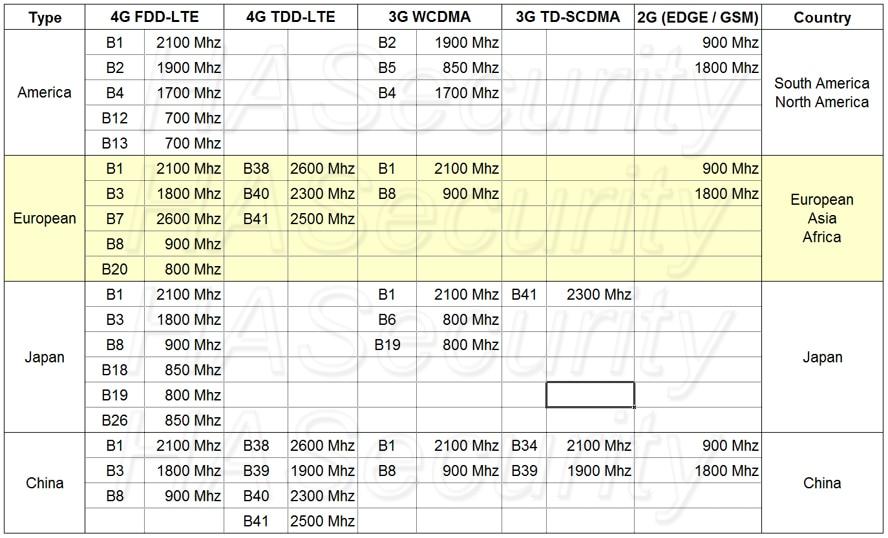 AF760 telecom types EU
