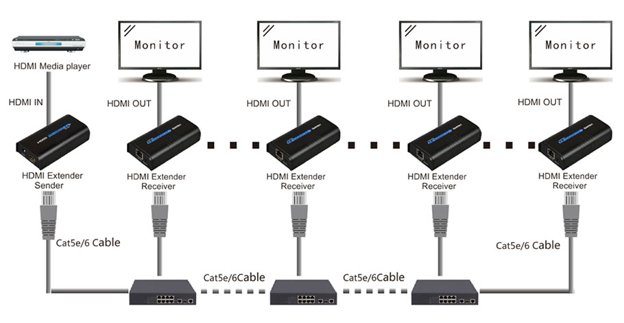 HSV373 HDMI Extender Ethernet Support 1080P 120m HDMI Extender Ethernet Over Cat5 Cat5e Cat6 Rj45 HDMI Over IP Extender (2)