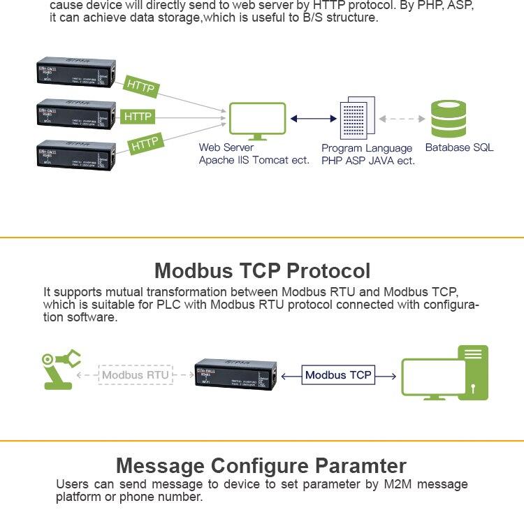 беспроводной доступ к RS485; протоколом TCP; беспроводной доступ к RS485;