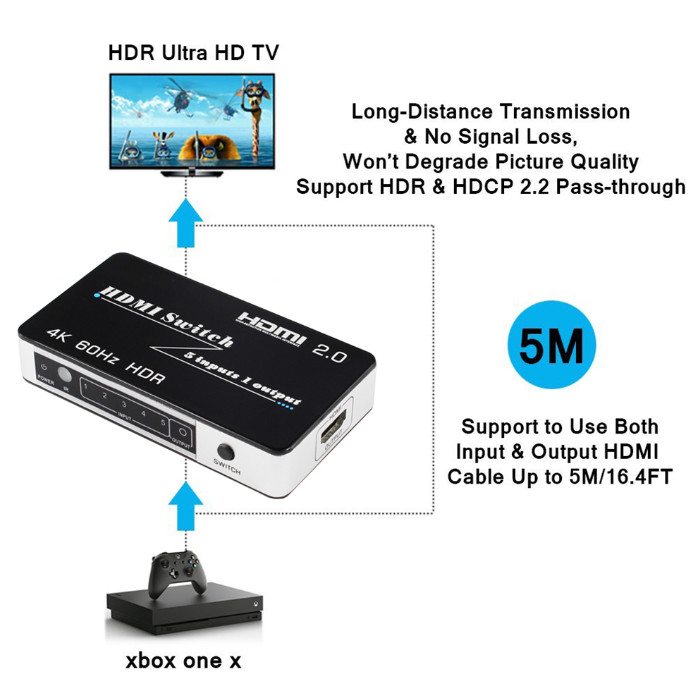 US $29 32 53% OFF|Mini HDMI 2 0 Switch HDR HDCP 2 2 3x1 5x1 HDMI Switch 2 0  4K HDMI Switch HUB Box 3 / 5 Port HDMI Switch Switcher 4K for PS4 Pro-in