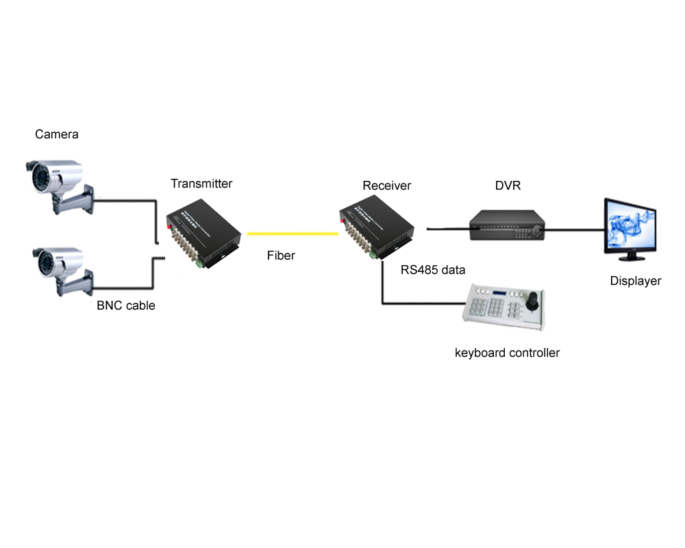 16 Ch Video Fiber Optical Media Converters Bnc Transmitter Optics Diagram Optic Technology And Its Role In The Receiver Rs485 Data Single Mode 20km For Cctv Surveillance System Equipments