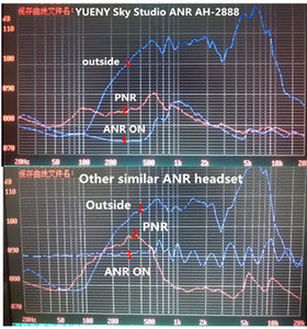 Image 3 - Mới Yueny ANR Hàng Không Tai Nghe Trên Bầu Trời Phòng Thu Đại Công Nghệ ANR Và Loa Hi Fi Âm Nhạc Công Nghệ ANR AH 2888