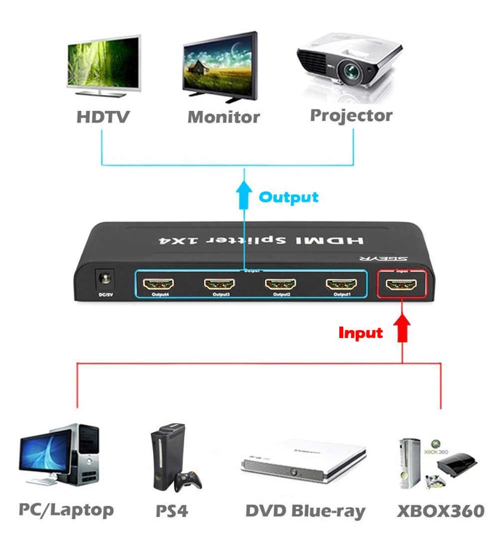 1x4 Hdmi Splitter Sgeyr 4 Way Splitter13b1 Input Output Switch Box Smart 1 To Support Full Hd 1080p3d In Cables From Consumer Electronics On