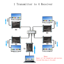 TreasLin Lossless HDMI Coaxial Extender 1080P HDMI Extender over Rg56 Rg6 Up to 984FT 1 Sender to 4 Receiver for CCTV Camera