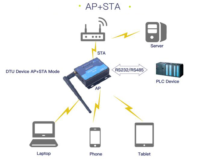DTU H101 Wireless Remote Switch Serial RS232 To WIFI Server,DC5V 18V H Ez Go Golf Cart Wiring Diagram on