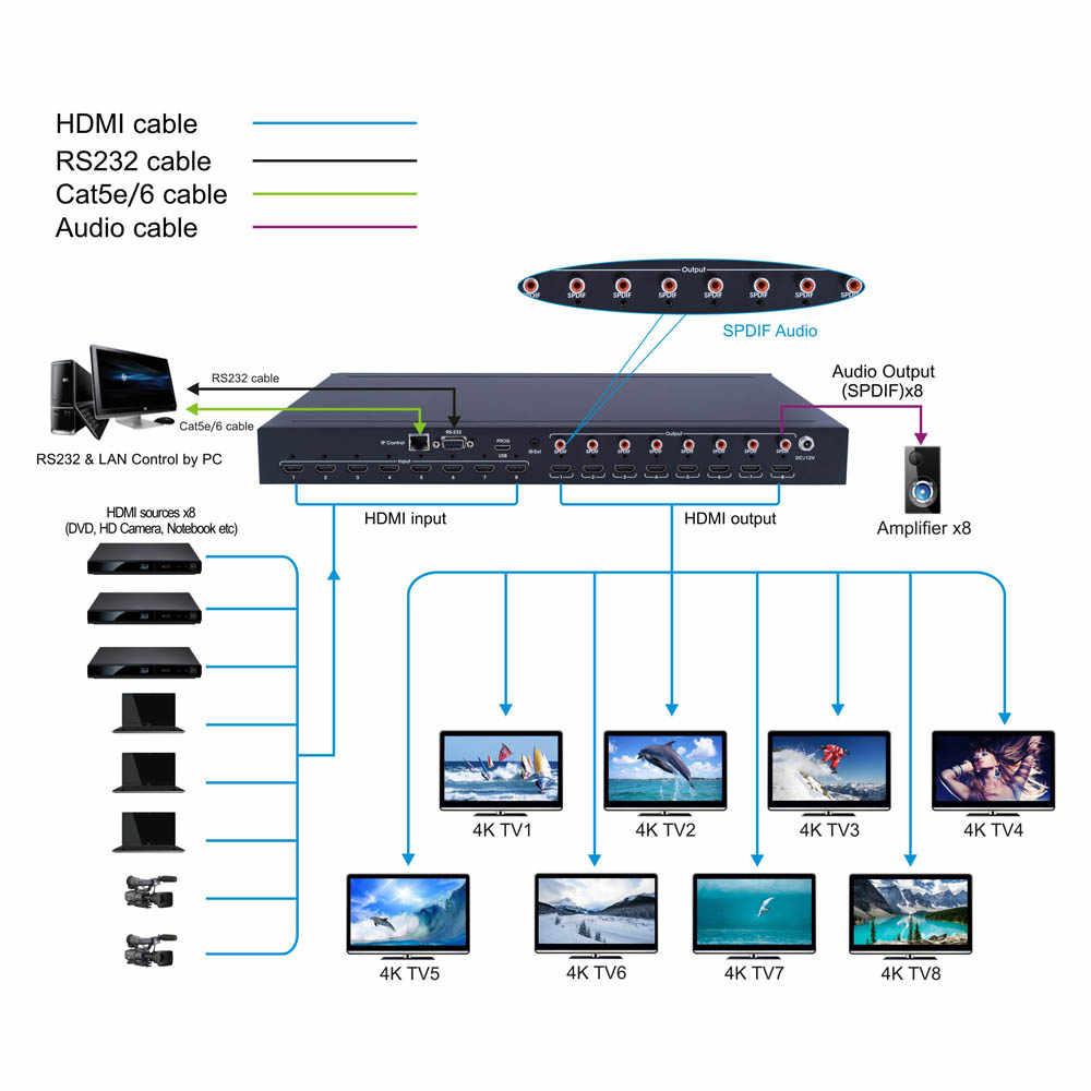 Difference Between A Hdmi Splitter A Hdmi Switch And A Hdmi Matrix