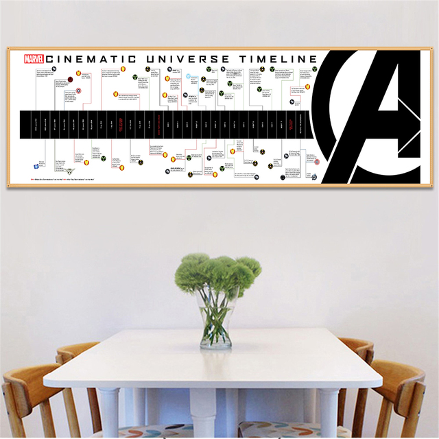 Posters And Prints Marvel Cinematic Universe Timeline Wall Art