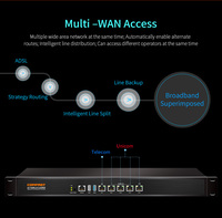 COMFAST 880Mhz Core Full Gigabit AC Gateway Controller MT7621 Wifi Project Manager Wifi Routers With Usb