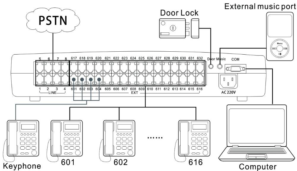 keyphone pabx system