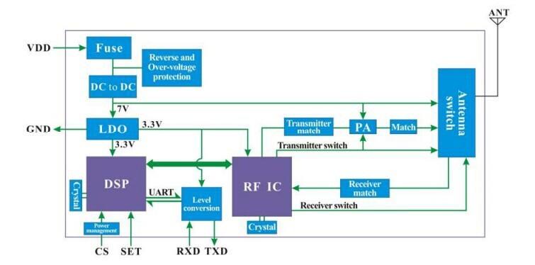 sv6300 4. Block Diagram