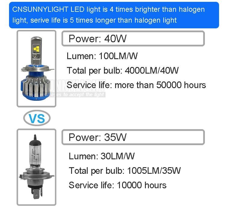 Car LED Headlights H7 H4 H1 H3 H11 H8 H9 HB3 9005 HB4 9006 880 9012 H13 8000LM Super Bright Replacement LED Bulb Kit White 6000K (5)