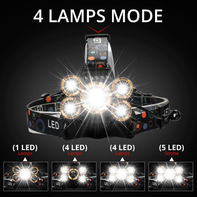 Most rugged LED Headlight headlamp