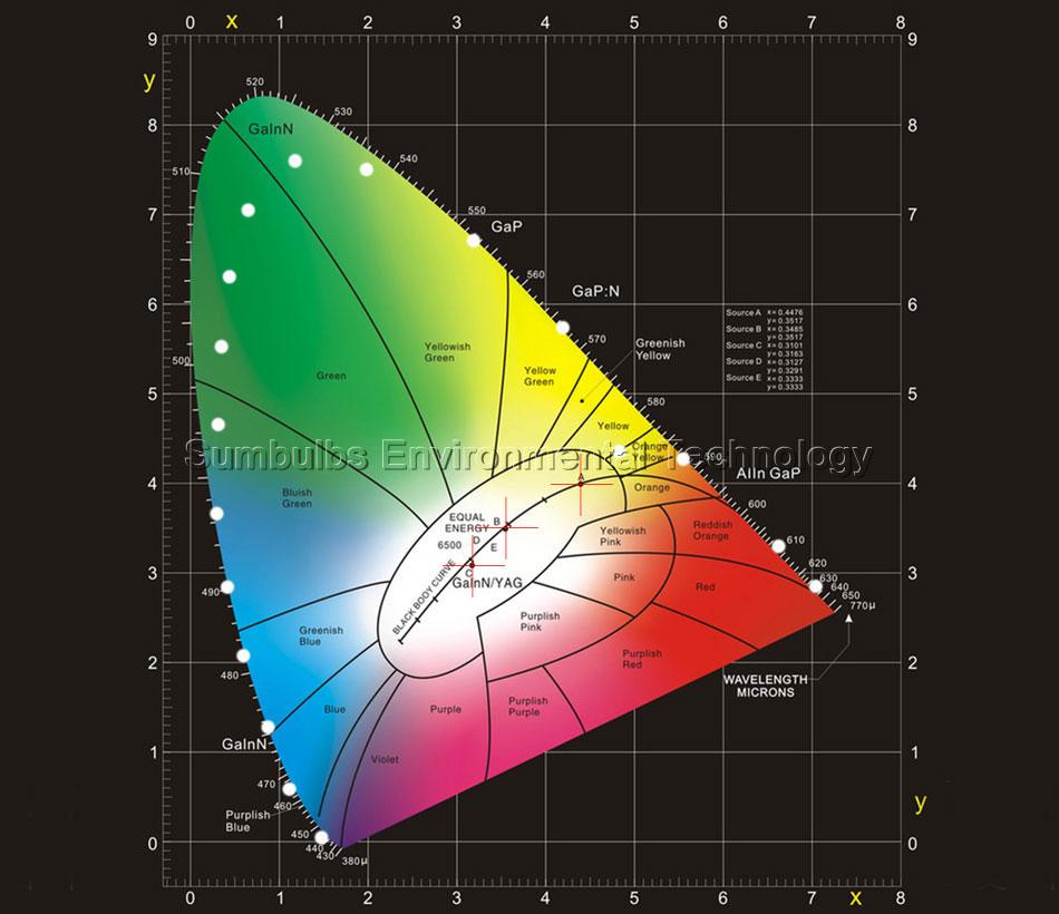 Color Testing  LED bulb cob lamp led lighting