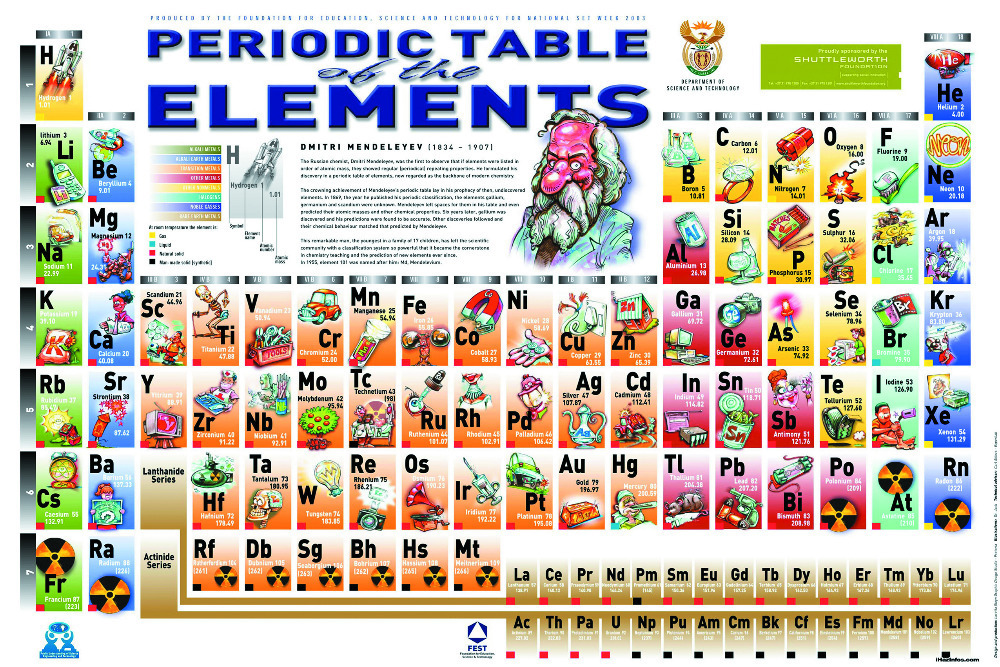 Online Get Cheap Free Chemistry Posters for Teachers -Aliexpress ...