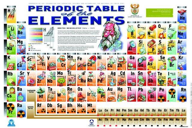 0083 qumica ciencia tabla peridica de los elementos cartel para 0083 qumica ciencia tabla peridica de los elementos cartel para los estudiantes maestro 24 x 36 urtaz Gallery