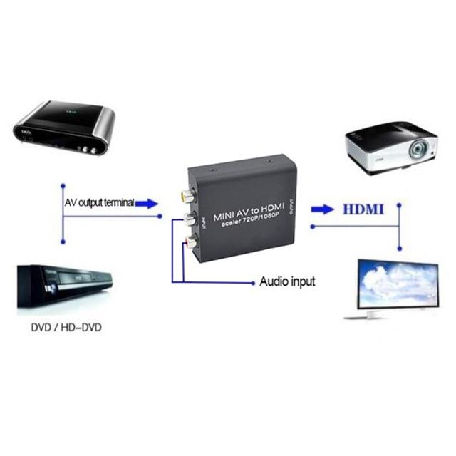 Mini AV To HDMI Converter Iron Box Package Mini Composite AV CVBS 3RCA to HDMI Video Converter Adapter 720p 1080p Upscaler