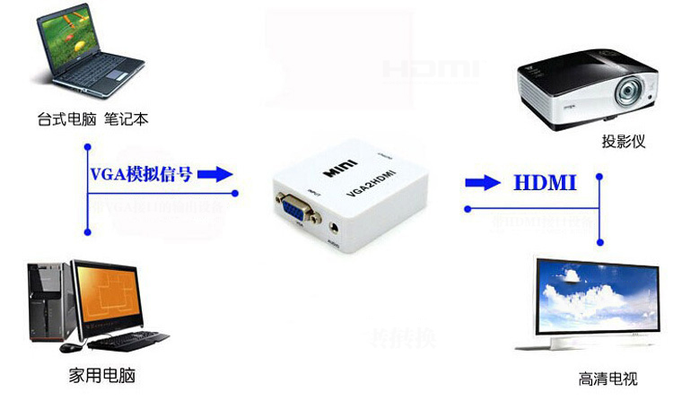 HD Video Converter hdmi to av  hdmi to vga   mini box  VGA TO HDMI  AV TO HDMI MINI BOX  HDMI Adapter HD 720P 1080P