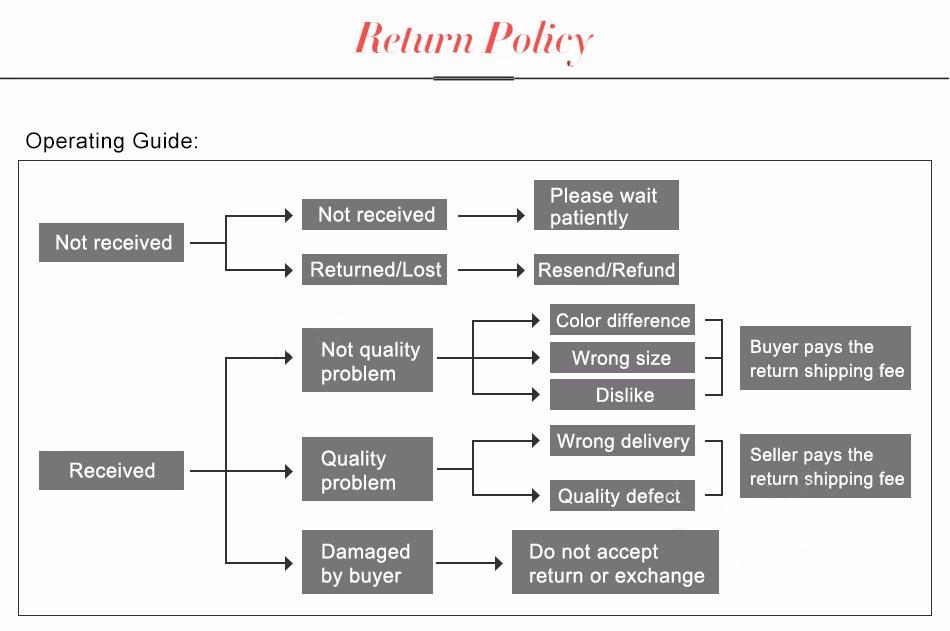 4-return policy