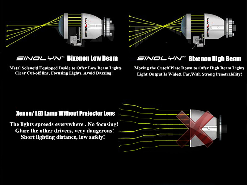 Sinolyn farol lentes h4 h7 bi-xenon hid