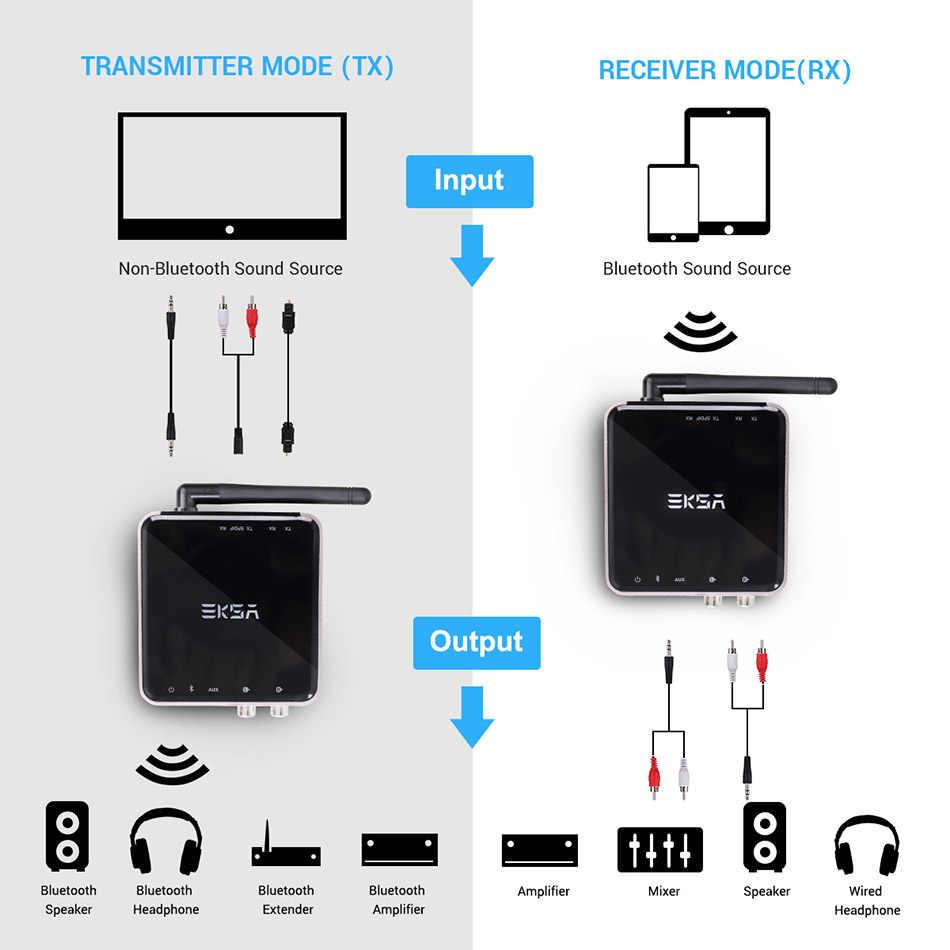EKSA Bluetooth 5,0 transmisor receptor de Audio 600mAh último adaptador de Bluetooth CSR8675 óptico/3,5mm AUX/SPDIF para auriculares de TV