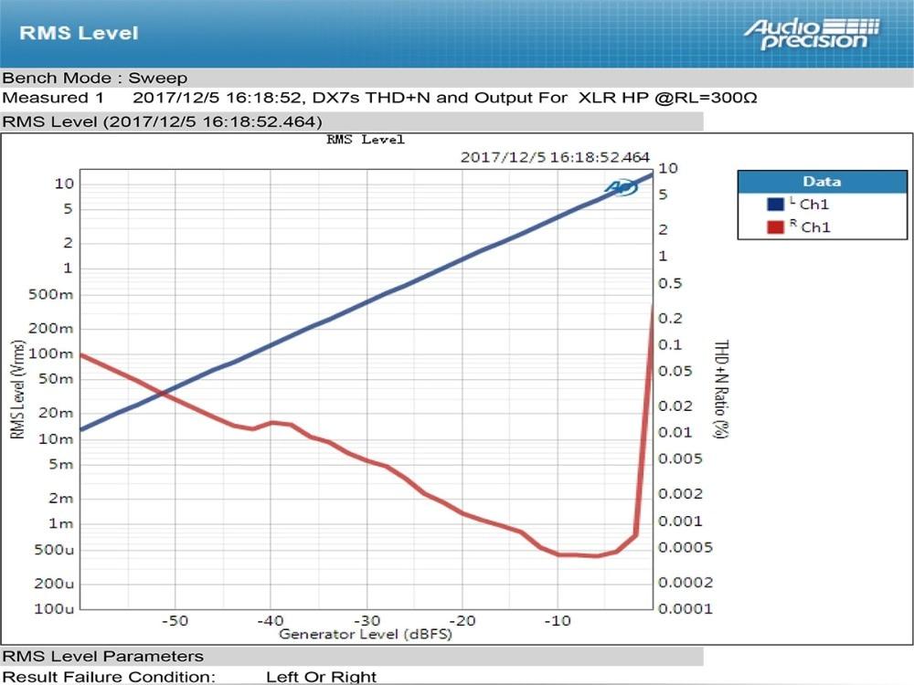 TOPPING DX7s 32Bit/768K DSD512 Full balanced USB DAC Amplifier-21
