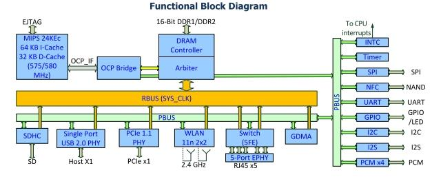 The MT7628 router develops custom sample WIFI u7628-02