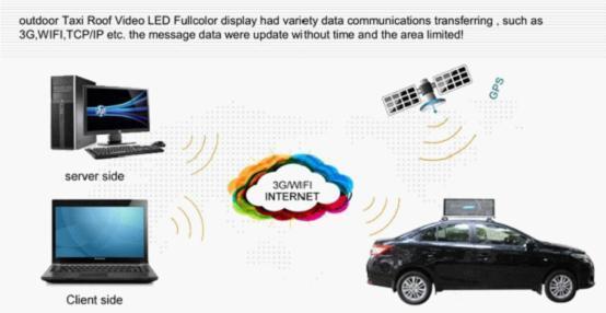 Leeman P5 P4 высокое качество P5 3 г беспроводной крыши автомобиля из светодиодов / автомобильный реклама из светодиодов экран / такси верхний знак