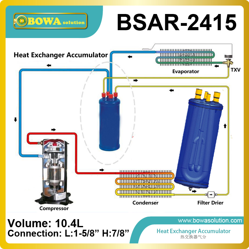 Heat exchanger accumulator is effects of accumulator heat exchangers on the performance of a refrigeration system effects of tobacco on oral tissues
