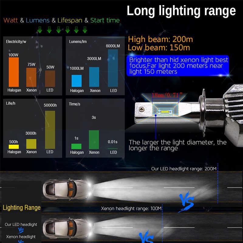 Cawanerl 100W 12000LM/Set Car Headlight Light H4 H7 LED H1 H3 H8 H9 H11 9005 HB3 9006 HB4 ZES 6000K White Auto Fog Lamp Headlamp