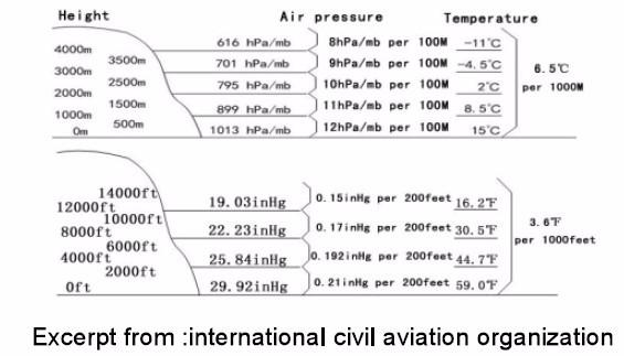 thermomètre USD Technics Altitude 32