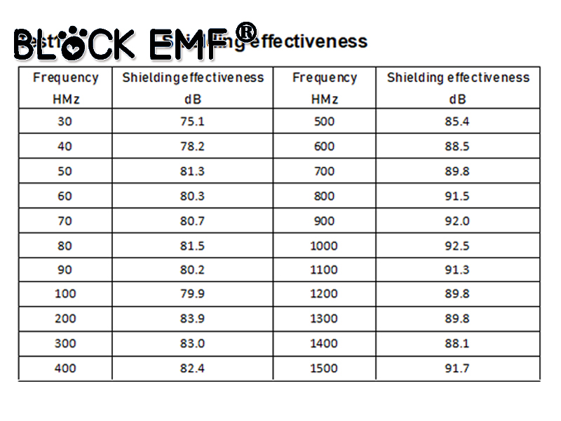 Radio Frequency Shielding Fabric for EMF Protection