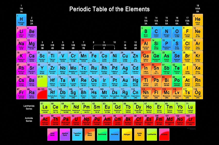 Mq2138 periodic table chemistry elements chart science hot art periodic table of elements poster science education art wall poster silk print art painting for home urtaz Image collections